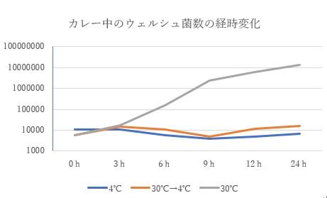 ウェルシュ菌の経時変化.jpg