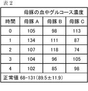 コラム(輸液療法)表2.jpg