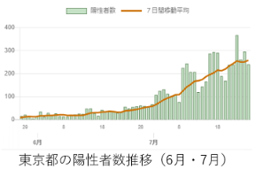 東京都の陽性者数(6月、7月)