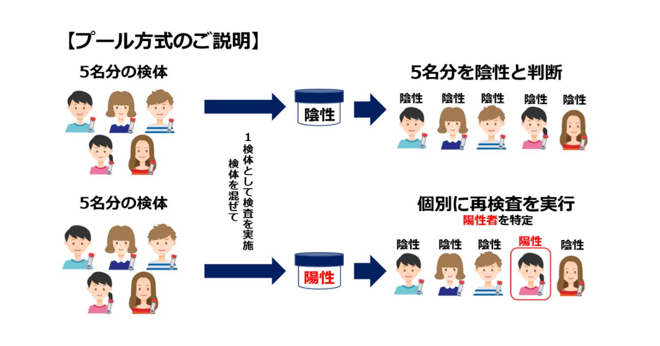 プール法の説明画像