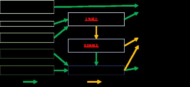 石綿(アスベスト)分析の選び方